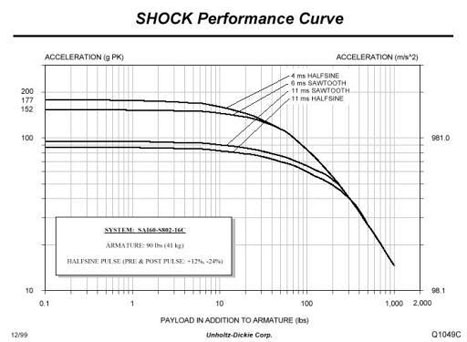 Shock Performance Curve